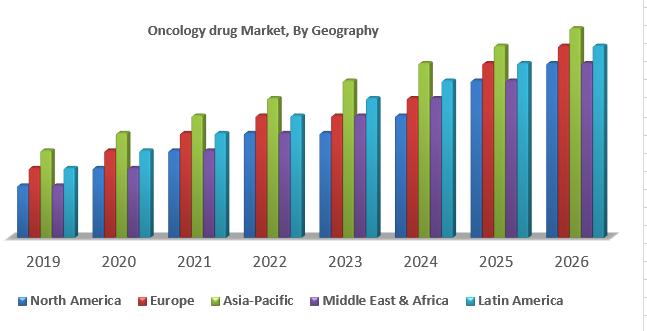 Oncology drug Market