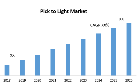 Pick to Light Market