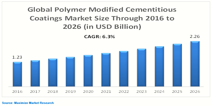 Polymer Modified Cementitious Coatings Market