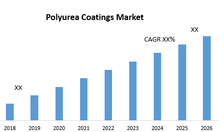 Polyurea Coatings Market