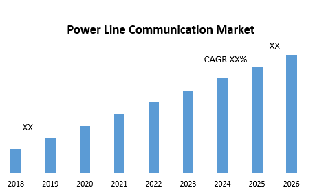 Power Line Communication Market