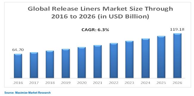 Release liners market