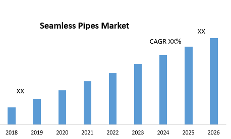Seamless Pipes Market