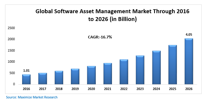 Global Software Asset Management Market