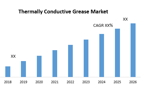 Thermally Conductive Grease Market