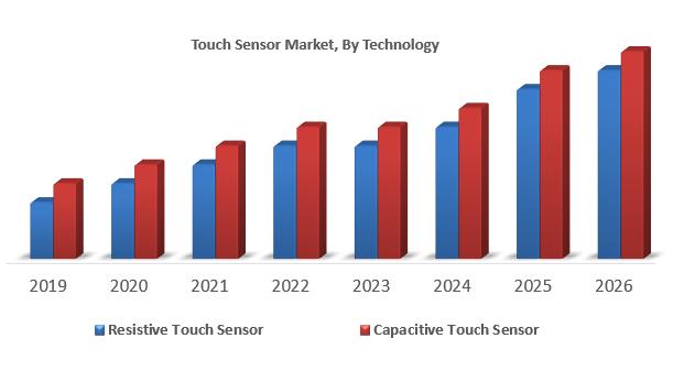Touch Sensor Market