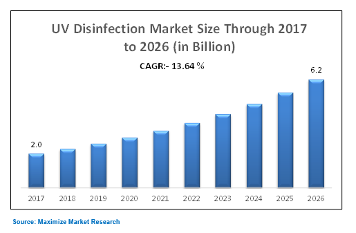 uv disinfection equipment market is expected Report highlights the uv disinfection equipment market reached $790 million in 2010 the market is expected to grow to $11 billion in 2013 and $21 billion in 2018 for a compound annual growth rate (cagr) of 131.