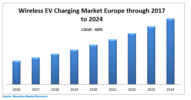 Wireless EV Chargimg Market Europe
