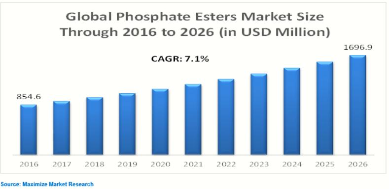 global phosphate esters market