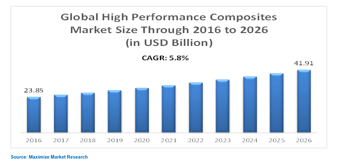 high performance composites market
