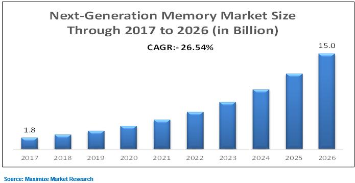 Next Generation Memory Market