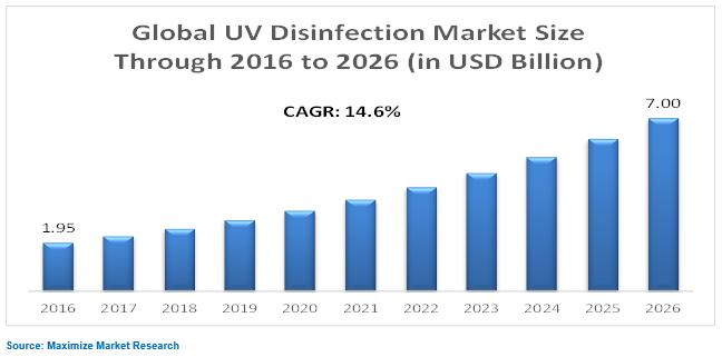 uv disinfection market
