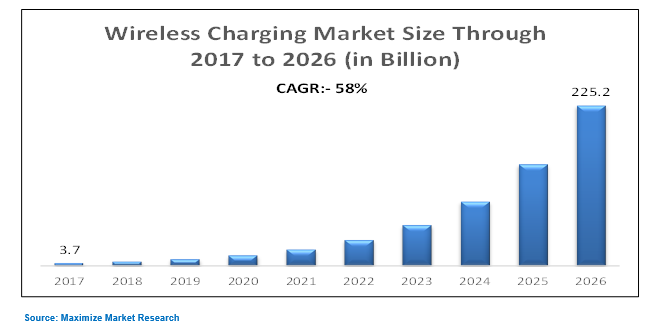 Wireless Charging Market Global Industry Analysis And