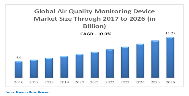 Global Air Quality Monitoring Device