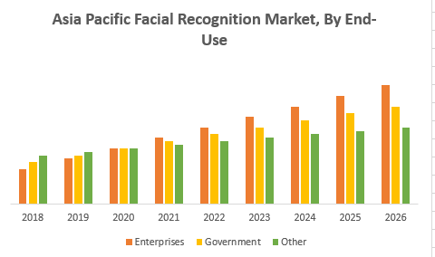 Asia Pacific Facial Recognition Market : Industry Forecast 2026
