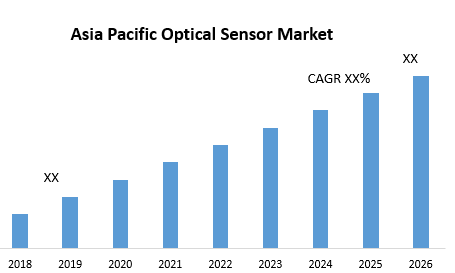 Asia Pacific Optical Sensor Market