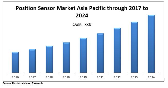 Asia Pacific Position Sensor Market
