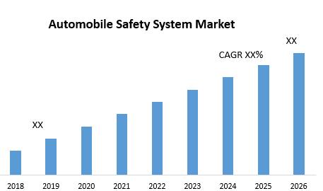 Automobile Safety System Market