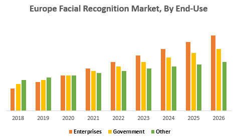 Europe Facial Recognition Market, By End-Use