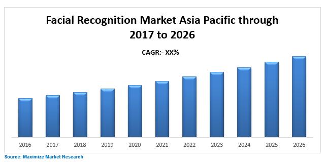 Asia Pacific Facial Recognition Market