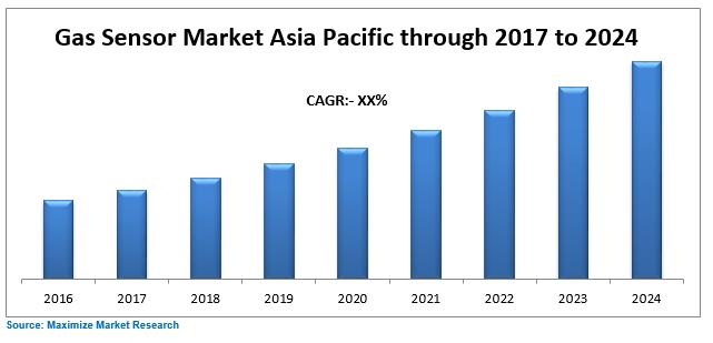 Asia Pacific Gas Sensor Market