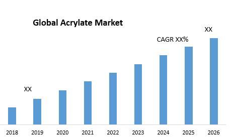 Global Acrylate Market