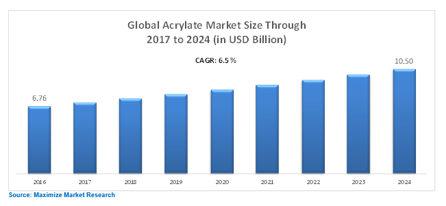Global Acrylate Market