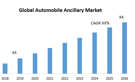 Global Automobile Ancillary Market