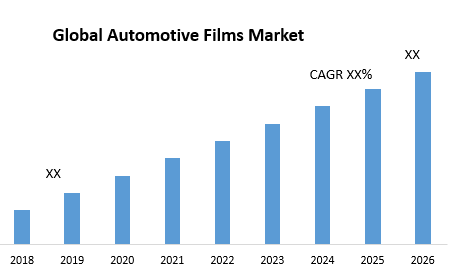Global Automotive Films Market