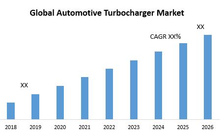 Global Automotive Turbocharger Market