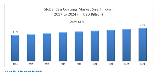 Global Can Coatings Market