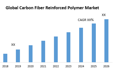 Global Carbon Fiber Reinforced Polymer Market