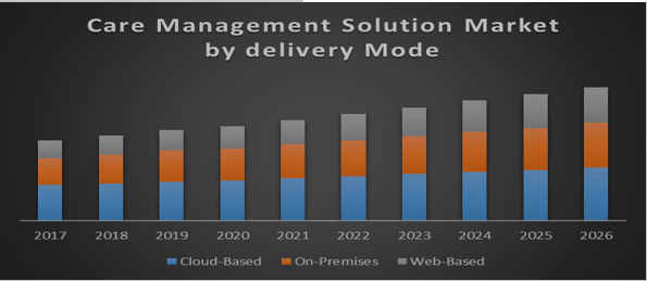 Global Care Management Solutions Market