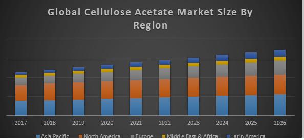 Global Cellulose Acetate Market