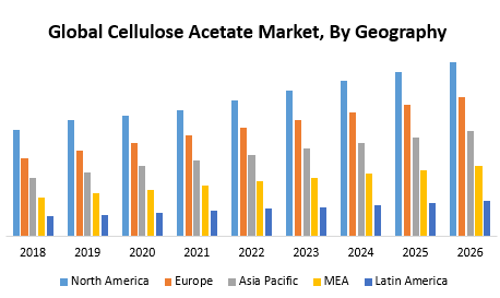 Global Cellulose Acetate Market