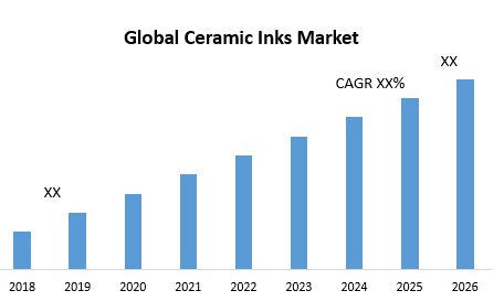 Global Ceramic Inks Market