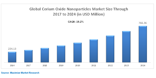 Global Ceramic Oxied Nanoparticles Market