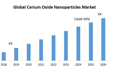 Global Cerium Oxide Nanoparticles Market