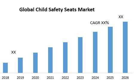Global Child Safety Seats Market