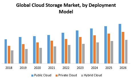 Global Cloud Storage Market