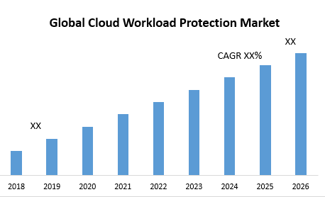 Global Cloud Workload Protection Market