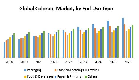 Global Colorant Market