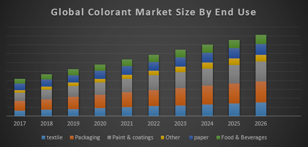 Global Colorant Market