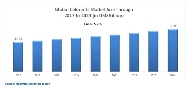Global Colorants Market