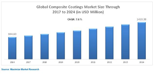Global Composite Coating Market