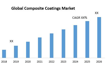 Global Composite Coatings Market