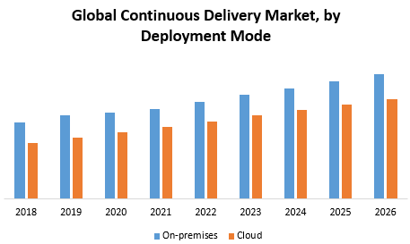 Global Continuous Delivery Market