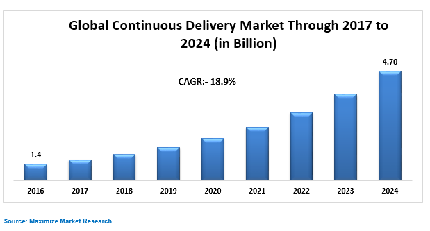 Global Continuous Delivery Market Key Trends
