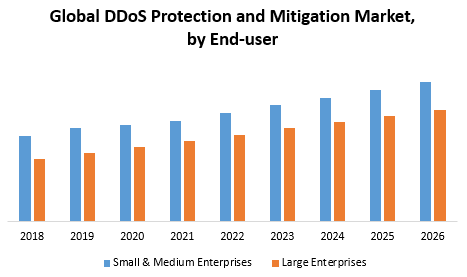 Global DDoS Protection and Mitigation Market
