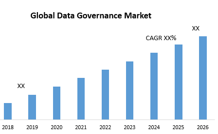 Global Data Governance Market